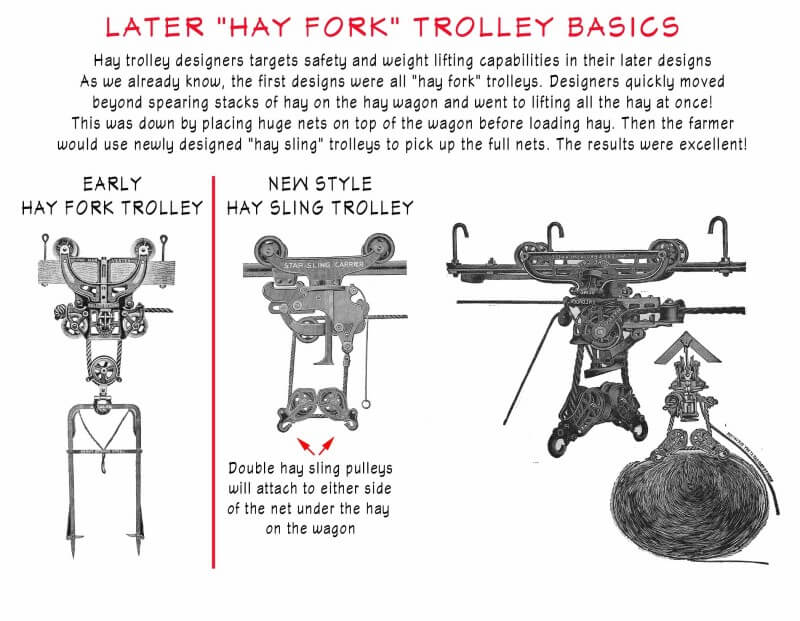 Later Hay Fork Trolley Basics
